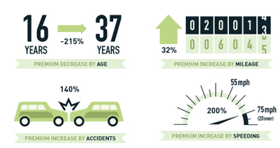 Insurance Statistics us Auto-insurance-statistics